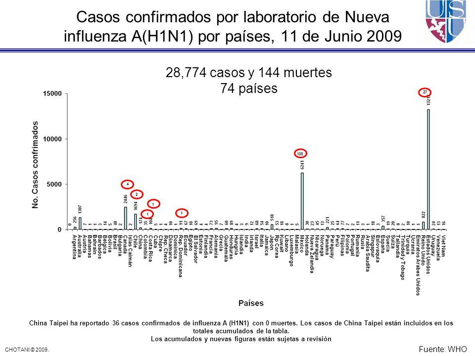 CHOTANI © 2009. Casos confirmados por laboratorio de Nueva influenza A(H1N1) por países, 11 de Junio 2009 4 27 China Taipei ha reportado 36 casos conf