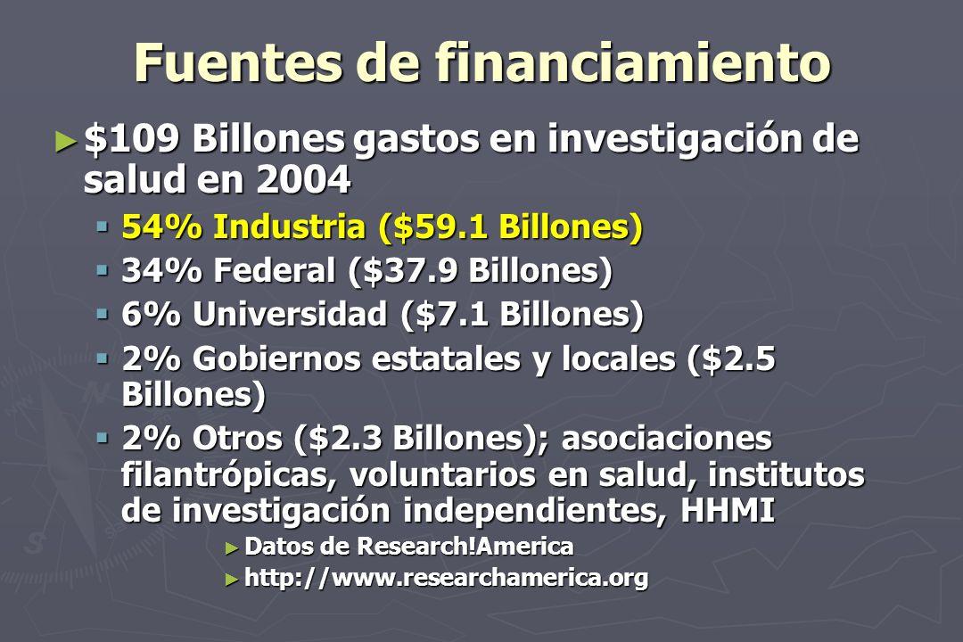 Fuentes de financiamiento $109 Billones gastos en investigación de salud en 2004 $109 Billones gastos en investigación de salud en 2004 54% Industria ($59.1 Billones) 54% Industria ($59.1 Billones) 34% Federal ($37.9 Billones) 34% Federal ($37.9 Billones) 6% Universidad ($7.1 Billones) 6% Universidad ($7.1 Billones) 2% Gobiernos estatales y locales ($2.5 Billones) 2% Gobiernos estatales y locales ($2.5 Billones) 2% Otros ($2.3 Billones); asociaciones filantrópicas, voluntarios en salud, institutos de investigación independientes, HHMI 2% Otros ($2.3 Billones); asociaciones filantrópicas, voluntarios en salud, institutos de investigación independientes, HHMI Datos de Research!America Datos de Research!America http://www.researchamerica.org http://www.researchamerica.org