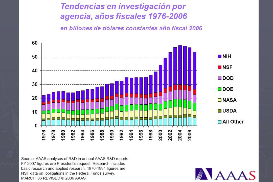 Tendencias en investigación por agencia, años fiscales 1976-2006 en billones de dólares constantes año fiscal 2006