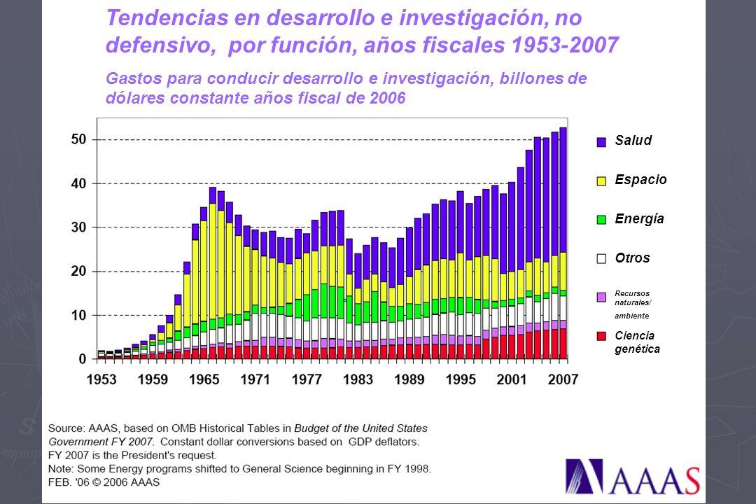 Tendencias en desarrollo e investigación, no defensivo, por función, años fiscales 1953-2007 Gastos para conducir desarrollo e investigación, billones de dólares constante años fiscal de 2006 Salud Espacio Energía Otros Recursos naturales/ ambiente Ciencia genética