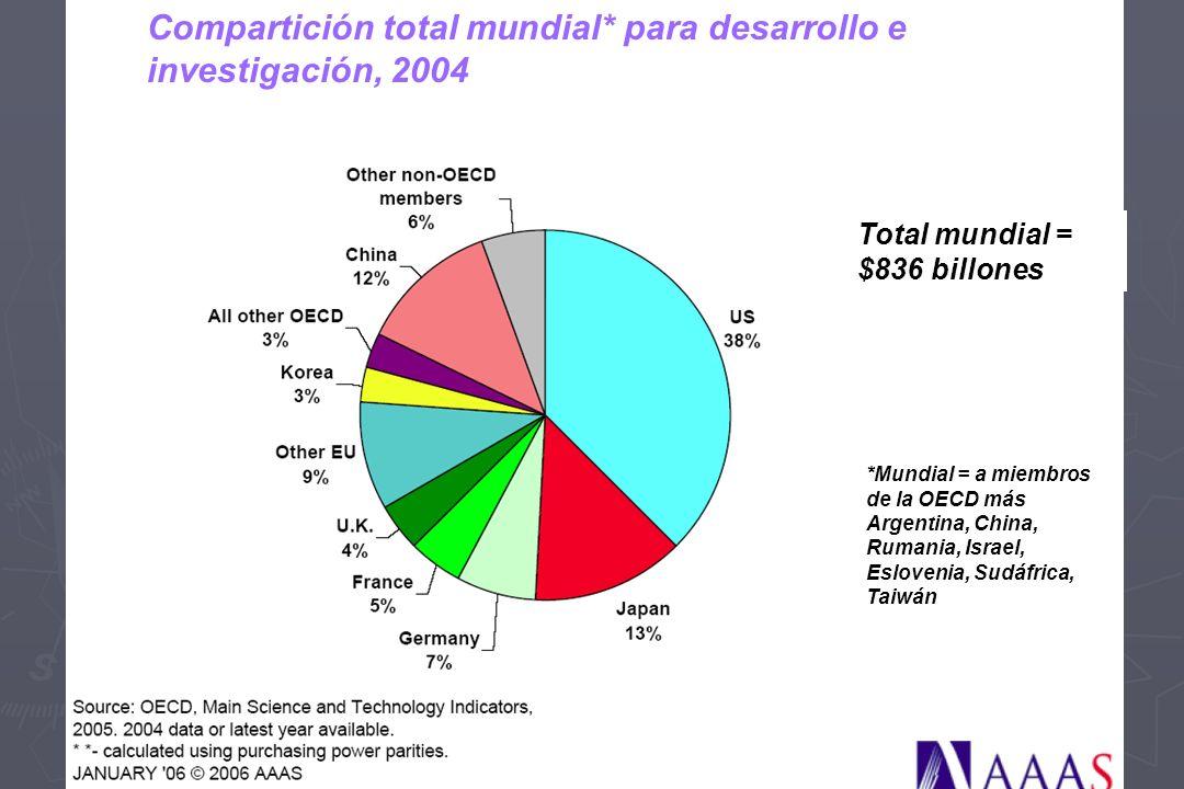 Compartición total mundial* para desarrollo e investigación, 2004 *Mundial = a miembros de la OECD más Argentina, China, Rumania, Israel, Eslovenia, Sudáfrica, Taiwán Total mundial = $836 billones