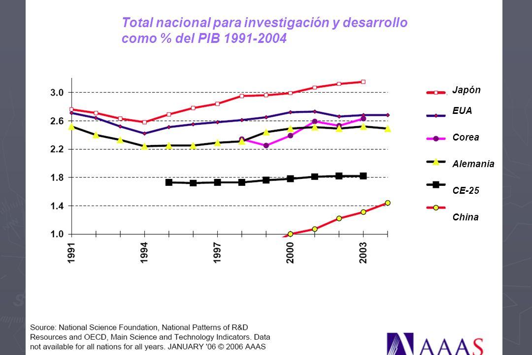Total nacional para investigación y desarrollo como % del PIB 1991-2004 Japón EUA Corea Alemania CE-25 China