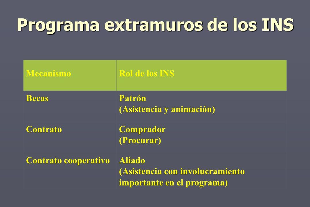 Programa extramuros de los INS MecanismoRol de los INS BecasPatrón (Asistencia y animación) ContratoComprador (Procurar) Contrato cooperativoAliado (Asistencia con involucramiento importante en el programa)