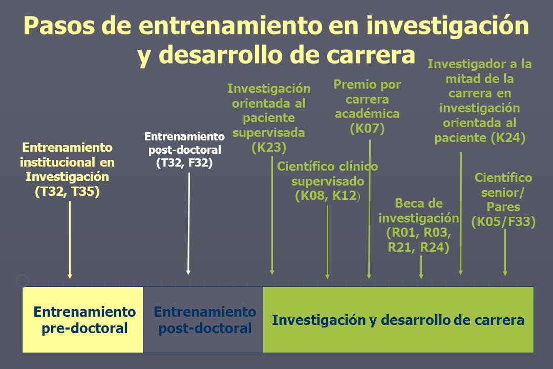 Pasos de entrenamiento en investigación y desarrollo de carrera Entrenamiento institucional en Investigación (T32, T35) Entrenamiento post-doctoral (T32, F32) Científico clínico supervisado (K08, K12 ) Investigación orientada al paciente supervisada (K23) Investigador a la mitad de la carrera en investigación orientada al paciente (K24) Científico senior/ Pares (K05/F33) Premio por carrera académica (K07) Beca de investigación (R01, R03, R21, R24) Entrenamiento pre-doctoral Entrenamiento post-doctoral Investigación y desarrollo de carrera