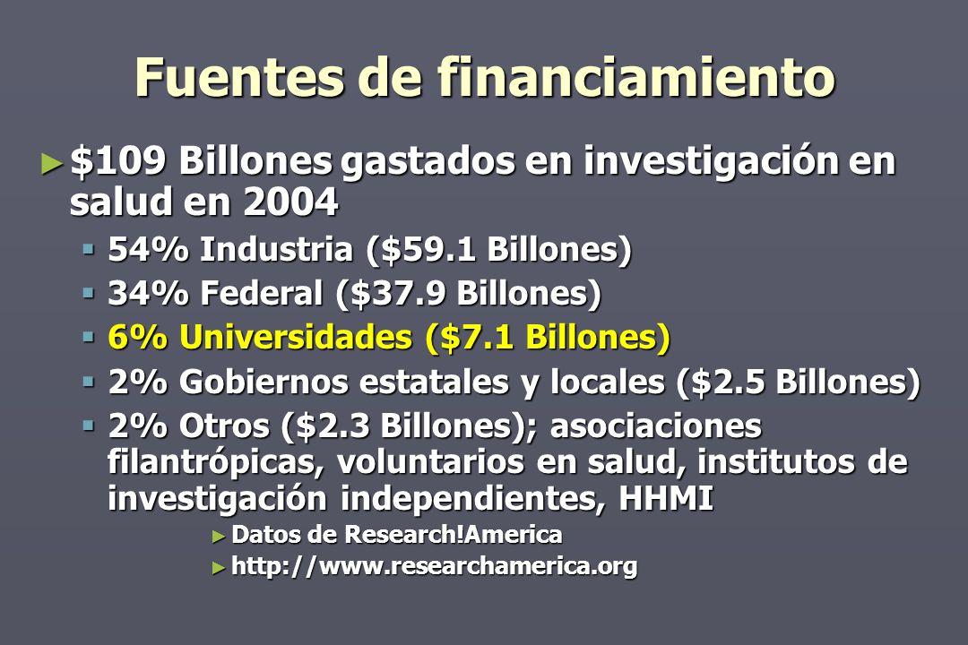 Fuentes de financiamiento $109 Billones gastados en investigación en salud en 2004 $109 Billones gastados en investigación en salud en 2004 54% Industria ($59.1 Billones) 54% Industria ($59.1 Billones) 34% Federal ($37.9 Billones) 34% Federal ($37.9 Billones) 6% Universidades ($7.1 Billones) 6% Universidades ($7.1 Billones) 2% Gobiernos estatales y locales ($2.5 Billones) 2% Gobiernos estatales y locales ($2.5 Billones) 2% Otros ($2.3 Billones); asociaciones filantrópicas, voluntarios en salud, institutos de investigación independientes, HHMI 2% Otros ($2.3 Billones); asociaciones filantrópicas, voluntarios en salud, institutos de investigación independientes, HHMI Datos de Research!America Datos de Research!America http://www.researchamerica.org http://www.researchamerica.org