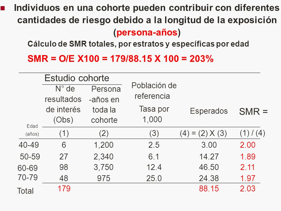 Individuos en una cohorte pueden contribuir con diferentes cantidades de riesgo debido a la longitud de la exposición (persona-años) Cálculo de SMR totales, por estratos y específicas por edad SMR = O/E X100 = 179/88.15 X 100 = 203% 88.15 24.38 46.50 14.27 3.00 (4) = (2) X (3) Esperados Estudio cohorte 2.03 179 Total 1.9725.097548 70-79 2.1112.43,75098 60-69 1.896.12,3402750-59 2.002.51,200640-49 (1) / (4) (3)(2)(1) SMR = Población de referencia Tasa por 1,000 Persona -años en toda la cohorte N° de resultados de interés (Obs) Edad (años)