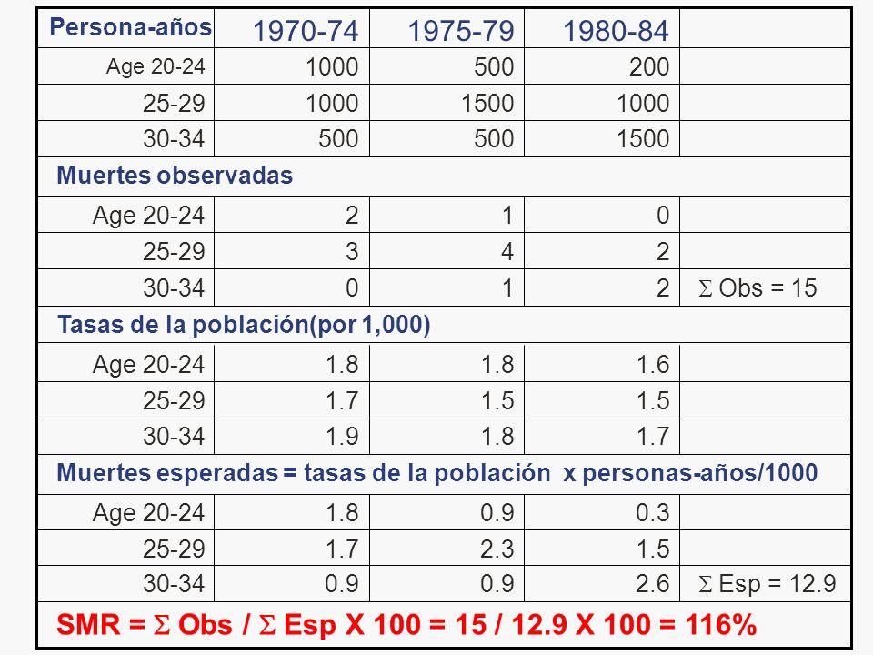 SMR = Obs / Esp X 100 = 15 / 12.9 X 100 = 116% Esp = 12.92.60.9 30-34 1.52.31.725-29 0.30.91.8Age 20-24 Muertes esperadas = tasas de la población x pe