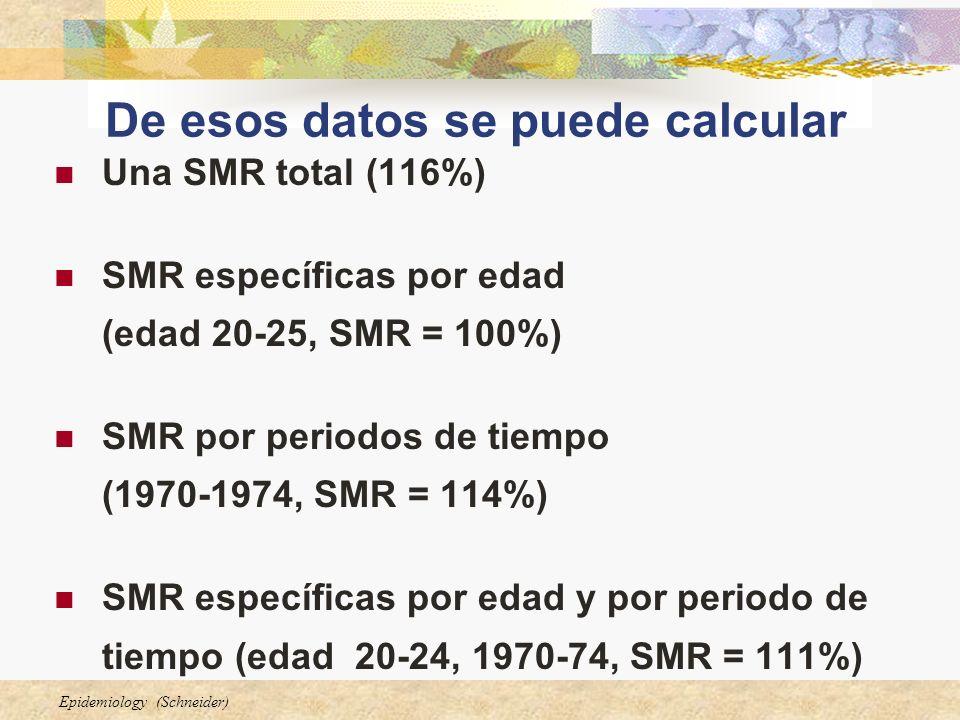Epidemiology (Schneider) De esos datos se puede calcular Una SMR total (116%) SMR específicas por edad (edad 20-25, SMR = 100%) SMR por periodos de ti