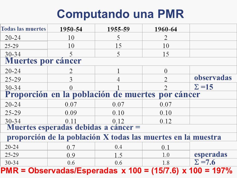 Computando una PMR Todas las muertes 1950-541955-591960-64 20-241052 25-29 101510 30-345515 Muertes por cáncer 20-24210 25-29342 observadas 30-34012 =15 Proporción en la población de muertes por cáncer 20-240.07 25-290.090.10 30-340.110.12 Muertes esperadas debidas a cáncer = proporción de la población X todas las muertes en la muestra 20-24 0.7 0.4 0.1 25-29 0.91.5 1.0 esperadas 30-340.6 1.8 =7.6 PMR = Observadas/Esperadas x 100 = (15/7.6) x 100 = 197%