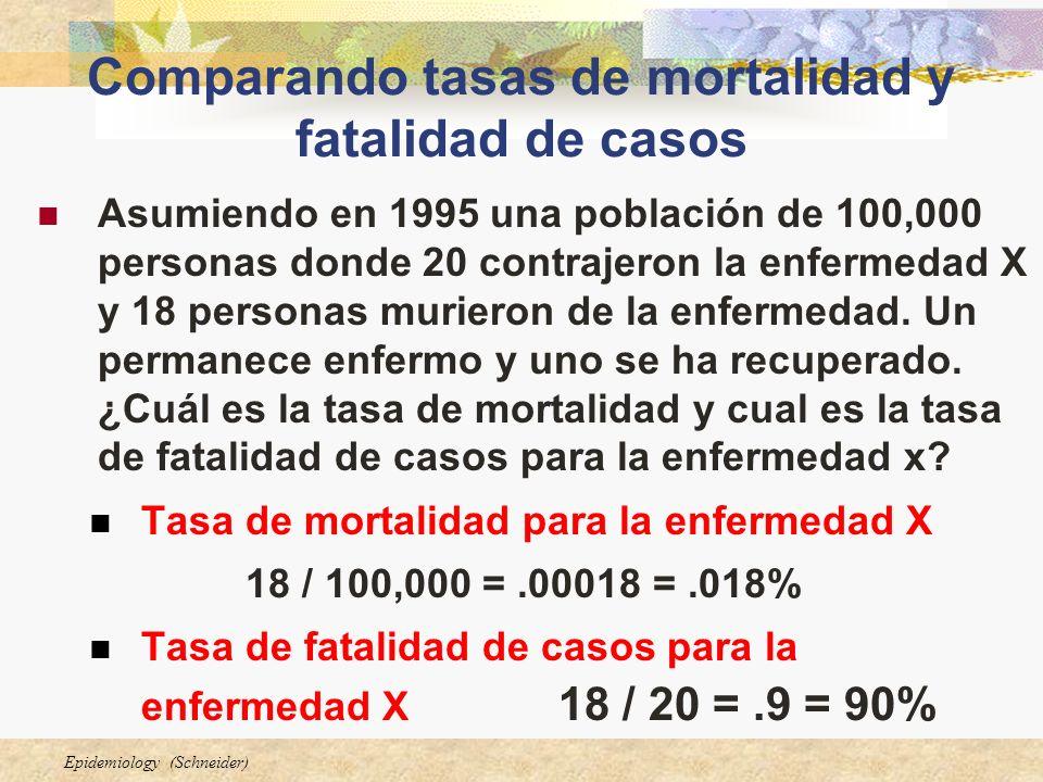 Epidemiology (Schneider) Comparando tasas de mortalidad y fatalidad de casos Asumiendo en 1995 una población de 100,000 personas donde 20 contrajeron la enfermedad X y 18 personas murieron de la enfermedad.