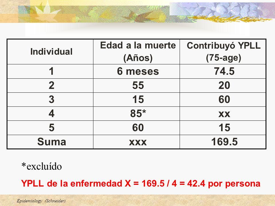 Epidemiology (Schneider) *excluído YPLL de la enfermedad X = 169.5 / 4 = 42.4 por persona 169.5xxxSuma 15605 xx85*4 60153 20552 74.56 meses1 Contribuyó YPLL (75-age) Edad a la muerte (Años) Individual