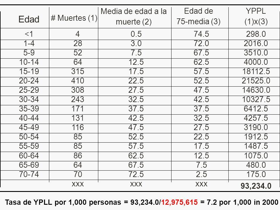 Tasa de YPLL por 1,000 personas = 93,234.0/12,975,615 = 7.2 por 1,000 in 2000 6412.537.5 17135-39 xxx 2.5 7.5 12.5 17.5 22.5 27.5 32.5 42.5 47.5 52.5