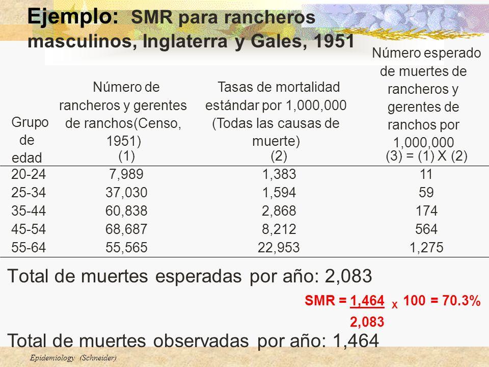 Epidemiology (Schneider) Total de muertes esperadas por año: 2,083 (3) = (1) X (2)(2)(1) 1,27522,95355,56555-64 5648,21268,68745-54 1742,86860,83835-4