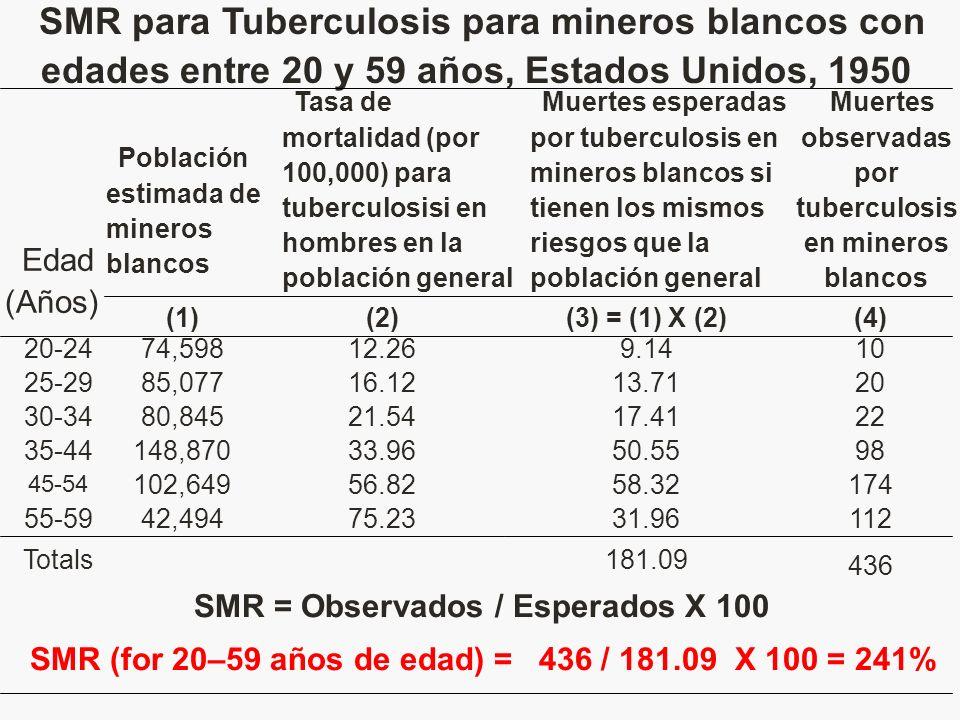 SMR = Observados / Esperados X 100 SMR (for 20–59 años de edad) = 436 / 181.09 X 100 = 241% 436 181.09Totals 11231.9675.2342,49455-59 (4)(3) = (1) X (