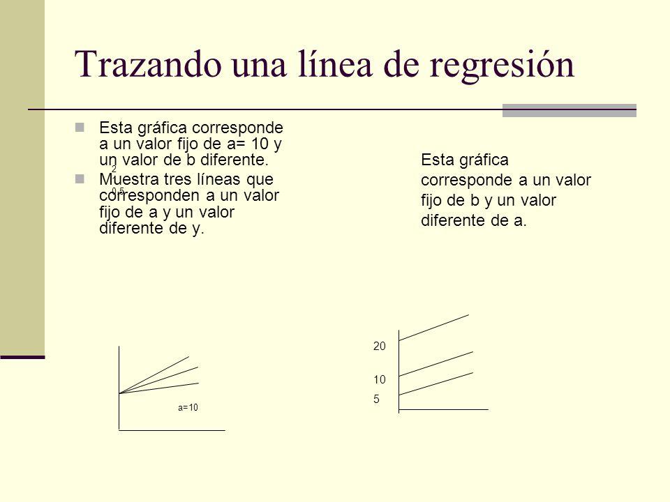 Trazando una línea de regresión Esta gráfica corresponde a un valor fijo de a= 10 y un valor de b diferente. Muestra tres líneas que corresponden a un