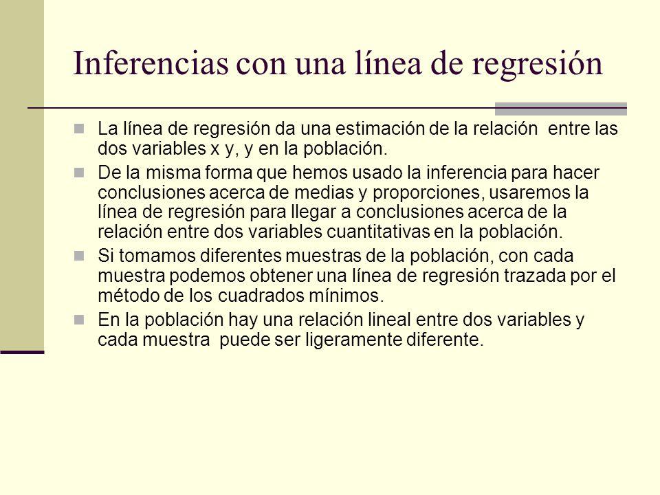 Inferencias con una línea de regresión La línea de regresión da una estimación de la relación entre las dos variables x y, y en la población. De la mi