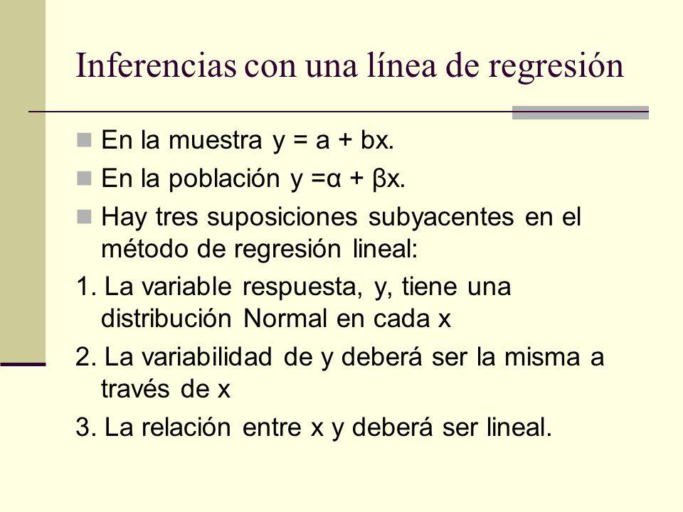 Inferencias con una línea de regresión En la muestra y = a + bx. En la población y =α + βx. Hay tres suposiciones subyacentes en el método de regresió