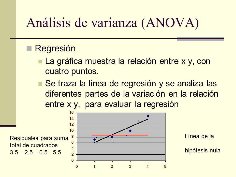 Análisis de varianza (ANOVA) Regresión La gráfica muestra la relación entre x y, con cuatro puntos. Se traza la línea de regresión y se analiza las di