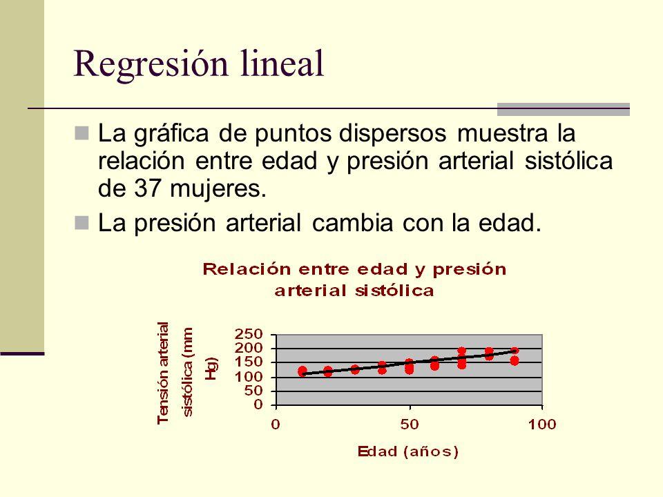 Regresión lineal La gráfica de puntos dispersos muestra la relación entre edad y presión arterial sistólica de 37 mujeres. La presión arterial cambia