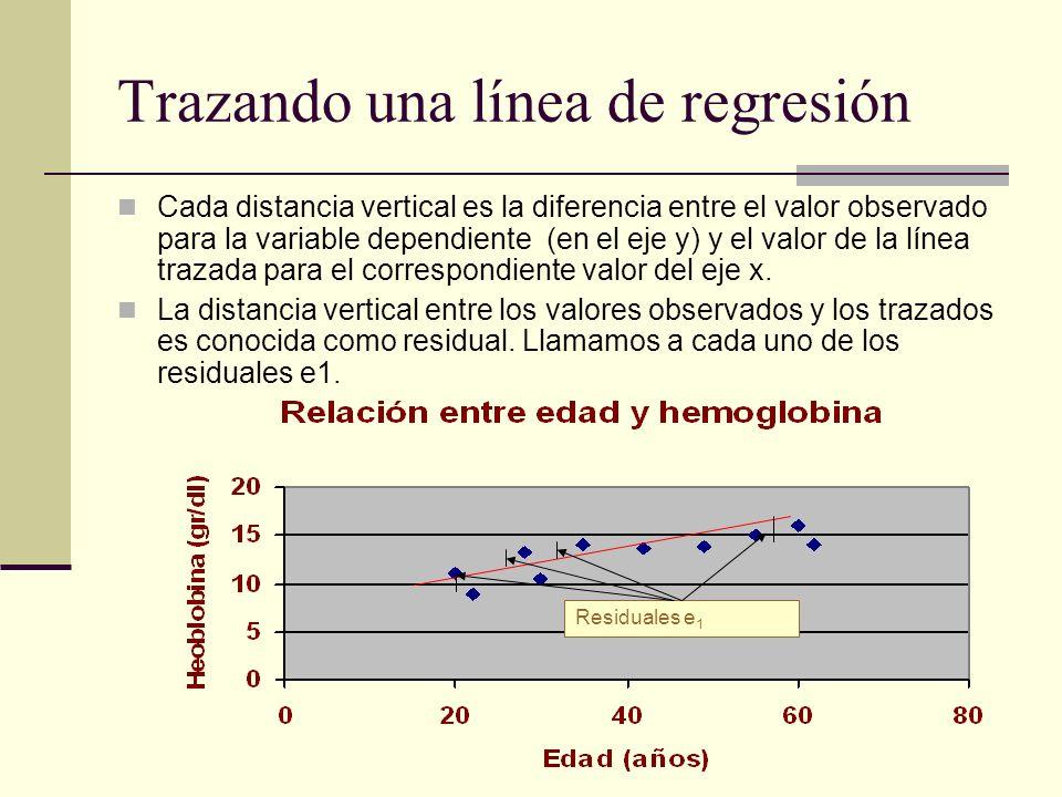 Trazando una línea de regresión Cada distancia vertical es la diferencia entre el valor observado para la variable dependiente (en el eje y) y el valo