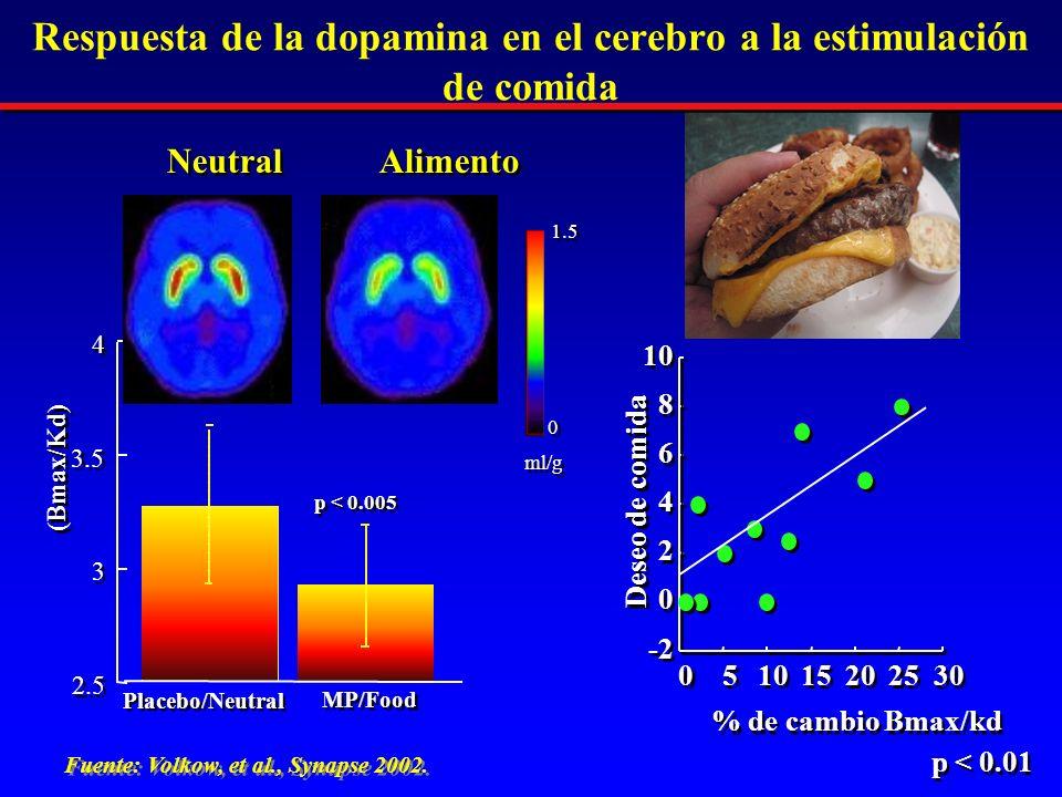 Respuesta de la dopamina en el cerebro a la estimulación de comida (Bmax/Kd) 2.5 3 3 3.5 4 4 Placebo/Neutral MP/Food p < 0.005 1.5 0 0 ml/g Fuente: Volkow, et al., Synapse 2002.
