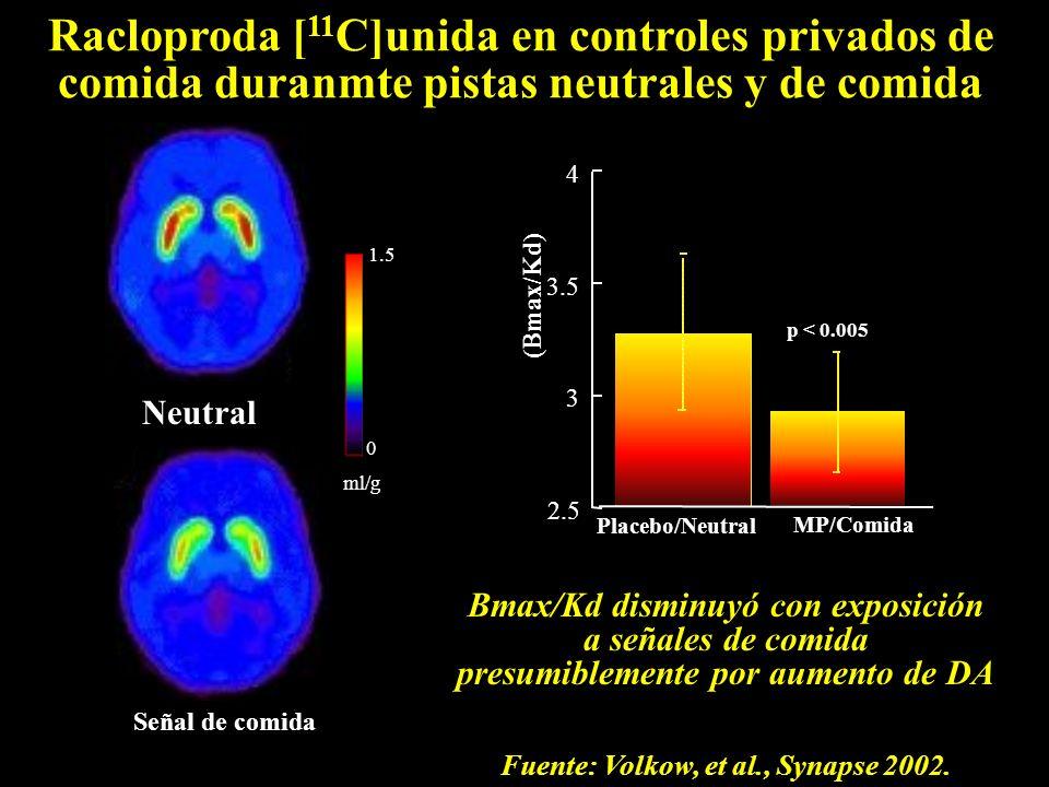 Bmax/Kd disminuyó con exposición a señales de comida presumiblemente por aumento de DA Neutral Señal de comida Racloproda [ 11 C]unida en controles privados de comida duranmte pistas neutrales y de comida (Bmax/Kd) 2.5 3 3 3.5 4 4 Placebo/Neutral MP/Comida p < 0.005 1.5 0 0 ml/g Fuente: Volkow, et al., Synapse 2002.