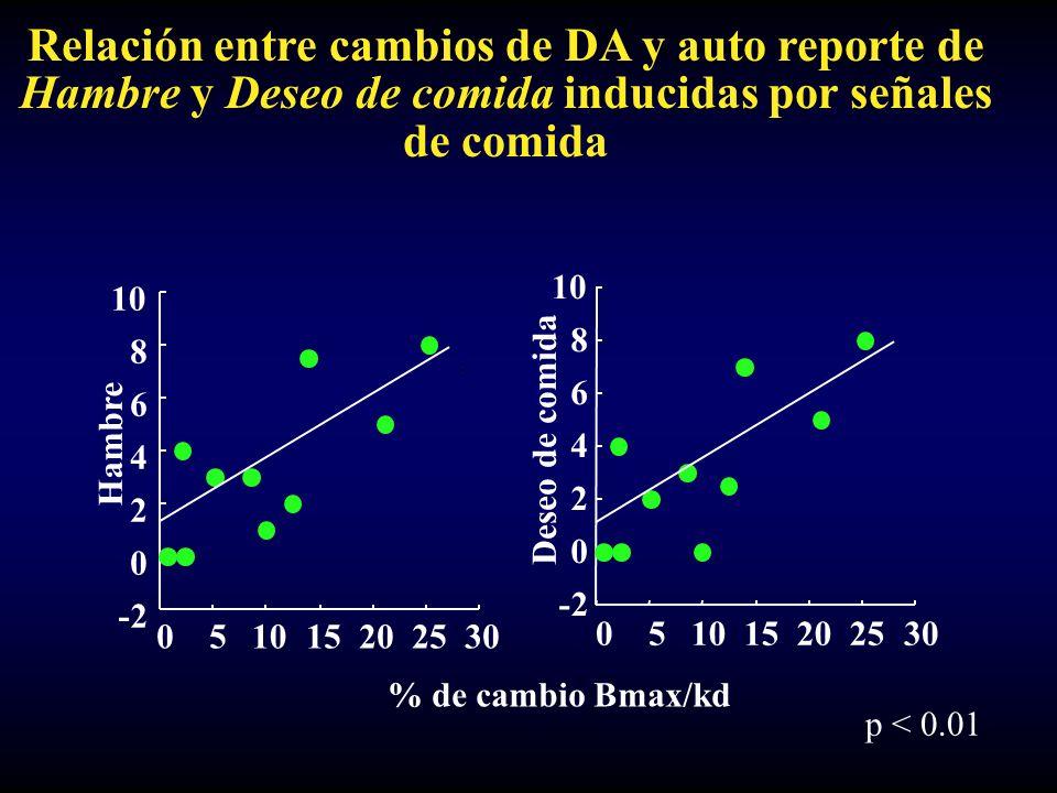 Relación entre cambios de DA y auto reporte de Hambre y Deseo de comida inducidas por señales de comida 051015202530 -2 0 2 4 6 8 10 Hambre -2 0 2 4 6 8 10 05 15202530 Deseo de comida % de cambio Bmax/kd p < 0.01
