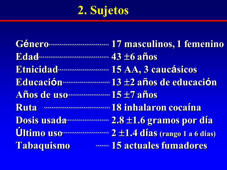 G é nero 17 masculinos, 1 femenino Edad 43 6 a ñ os Etnicidad 15 AA, 3 cauc á sicos Educaci ó n 13 2 a ñ os de educaci ó n A ñ os de uso 15 7 a ñ os Ruta 18 inhalaron coca í na Dosis usada 2.8 1.6 gramos por d í a Ú ltimo uso 2 1.4 d í as (rango 1 a 6 d í as) Tabaquismo 15 actuales fumadores G é nero 17 masculinos, 1 femenino Edad 43 6 a ñ os Etnicidad 15 AA, 3 cauc á sicos Educaci ó n 13 2 a ñ os de educaci ó n A ñ os de uso 15 7 a ñ os Ruta 18 inhalaron coca í na Dosis usada 2.8 1.6 gramos por d í a Ú ltimo uso 2 1.4 d í as (rango 1 a 6 d í as) Tabaquismo 15 actuales fumadores 2.