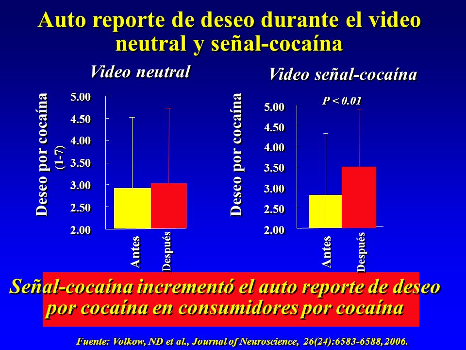 Auto reporte de deseo durante el video neutral y señal-cocaína 2.00 2.50 3.00 3.50 4.00 4.50 5.00 Deseo por cocaína P < 0.01 Antes Después Señal-cocaí