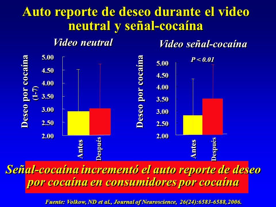 Auto reporte de deseo durante el video neutral y señal-cocaína 2.00 2.50 3.00 3.50 4.00 4.50 5.00 Deseo por cocaína P < 0.01 Antes Después Señal-cocaína incrementó el auto reporte de deseo por cocaína en consumidores por cocaína 2.00 2.50 3.00 3.50 4.00 4.50 5.00 Deseo por cocaína (1-7) Antes Después Video neutral Video señal-cocaína Fuente: Volkow, ND et al., Journal of Neuroscience, 26(24):6583-6588, 2006.