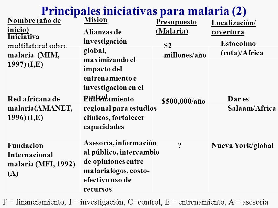 Principales iniciativas para malaria (2) Nueva York/global.