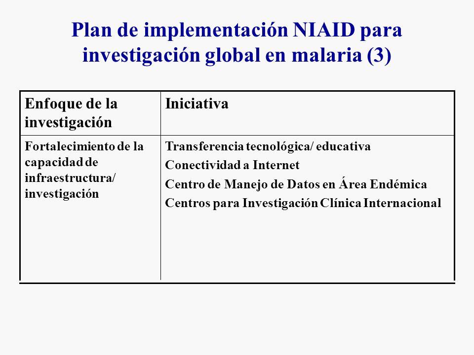 Plan de implementación NIAID para investigación global en malaria (3) Transferencia tecnológica/ educativa Conectividad a Internet Centro de Manejo de Datos en Área Endémica Centros para Investigación Clínica Internacional Fortalecimiento de la capacidad de infraestructura/ investigación IniciativaEnfoque de la investigación