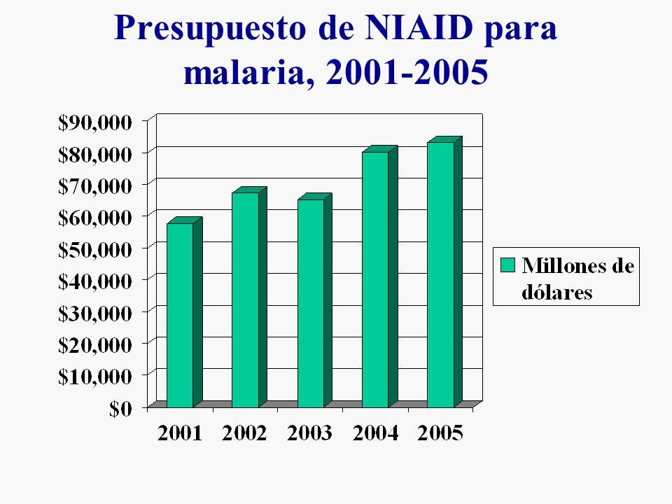 Presupuesto de NIAID para malaria, 2001-2005