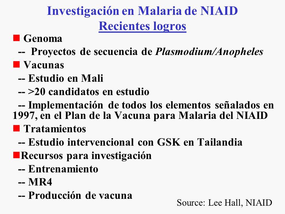 Investigación en Malaria de NIAID Recientes logros Genoma -- Proyectos de secuencia de Plasmodium/Anopheles Vacunas -- Estudio en Mali -- >20 candidatos en estudio -- Implementación de todos los elementos señalados en 1997, en el Plan de la Vacuna para Malaria del NIAID Tratamientos -- Estudio intervencional con GSK en Tailandia Recursos para investigación -- Entrenamiento -- MR4 -- Producción de vacuna Source: Lee Hall, NIAID