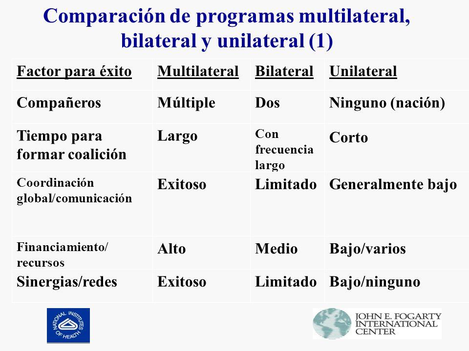 Comparación de programas multilateral, bilateral y unilateral (1) Bajo/variosMedioAlto Financiamiento/ recursos Bajo/ningunoLimitadoExitosoSinergias/redes Generalmente bajoLimitadoExitoso Coordinación global/comunicación Corto Con frecuencia largo LargoTiempo para formar coalición Ninguno (nación)DosMúltipleCompañeros UnilateralBilateralMultilateralFactor para éxito