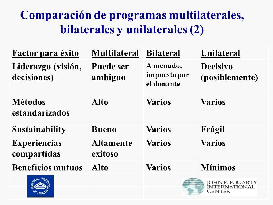 Comparación de programas multilaterales, bilaterales y unilaterales (2) MínimosVariosAltoBeneficios mutuos Varios Altamente exitoso Experiencias compartidas FrágilVariosBuenoSustainability Varios AltoMétodos estandarizados Decisivo (posiblemente) A menudo, impuesto por el donante Puede ser ambiguo Liderazgo (visión, decisiones) UnilateralBilateralMultilateralFactor para éxito