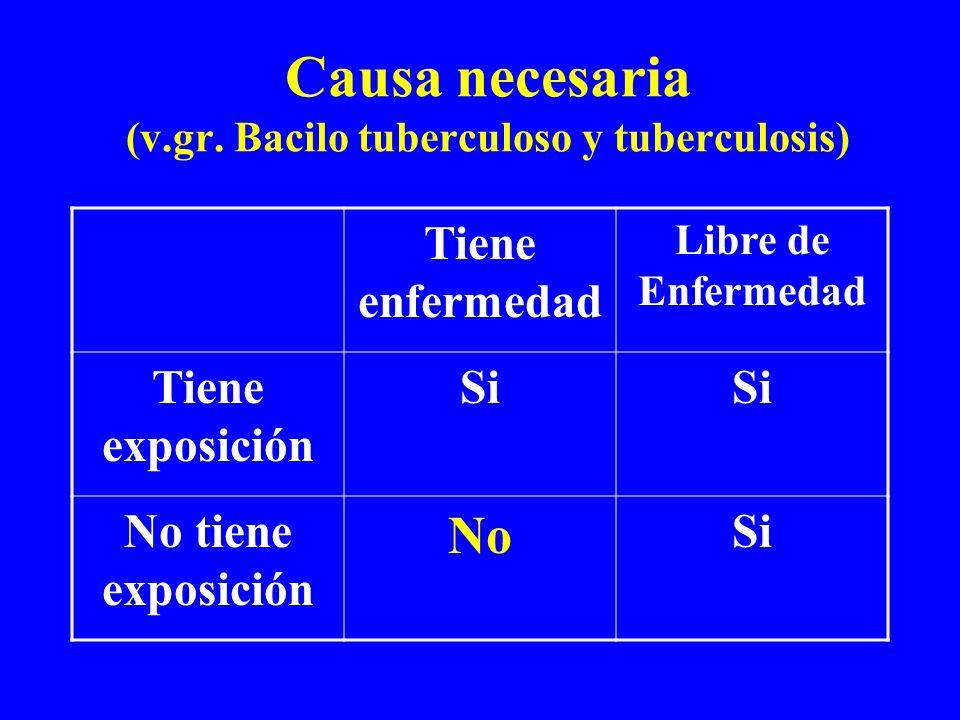 Causa necesaria (v.gr. Bacilo tuberculoso y tuberculosis) Tiene enfermedad Libre de Enfermedad Tiene exposición Si No tiene exposición No Si