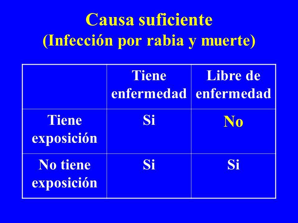 Causa suficiente (Infección por rabia y muerte) Tiene enfermedad Libre de enfermedad Tiene exposición Si No No tiene exposición Si