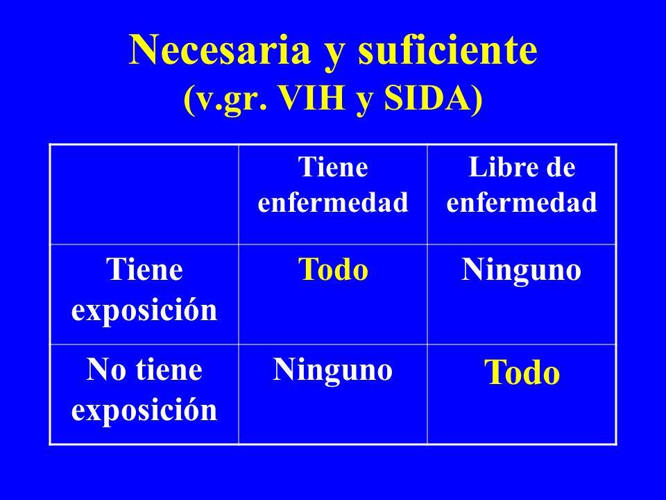 Necesaria y suficiente (v.gr. VIH y SIDA) Tiene enfermedad Libre de enfermedad Tiene exposición TodoNinguno No tiene exposición Ninguno Todo