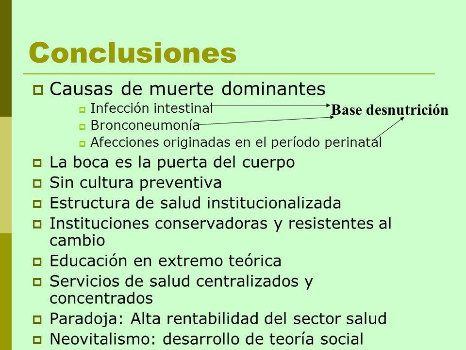Conclusiones Causas de muerte dominantes Infección intestinal Bronconeumonía Afecciones originadas en el período perinatal La boca es la puerta del cu