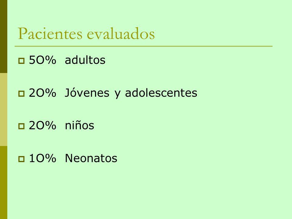 Pacientes evaluados 5O% adultos 2O% Jóvenes y adolescentes 2O% niños 1O% Neonatos