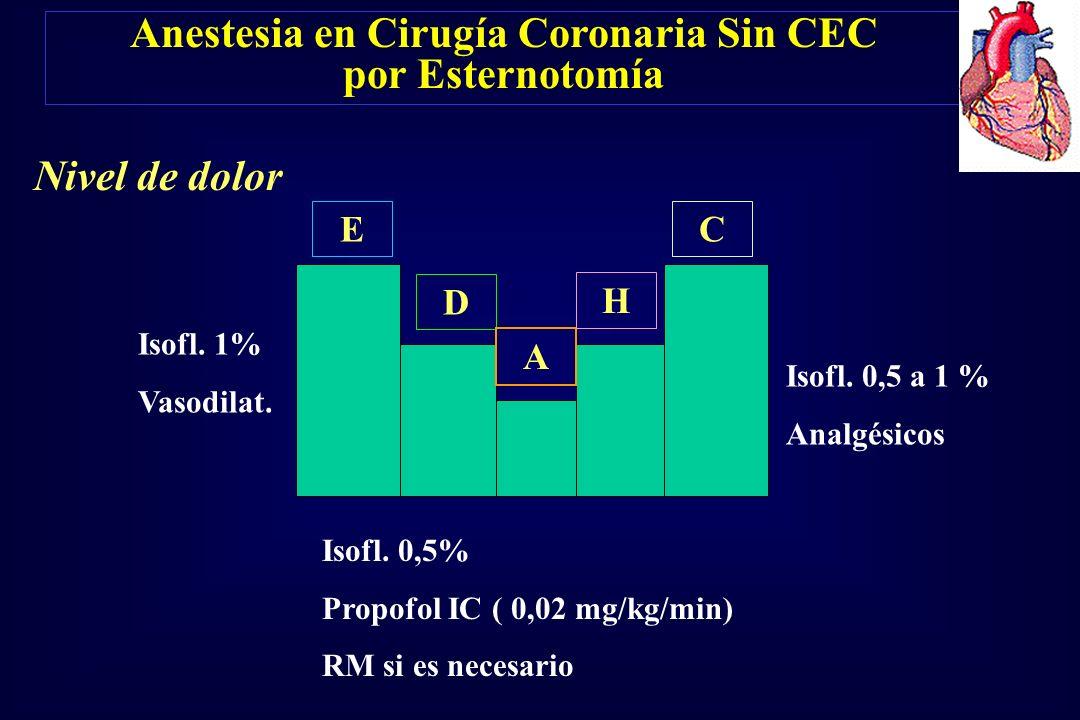 Isofl. 1% Vasodilat. Isofl. 0,5% Propofol IC ( 0,02 mg/kg/min) RM si es necesario Isofl. 0,5 a 1 % Analgésicos E D A H C Anestesia en Cirugía Coronari