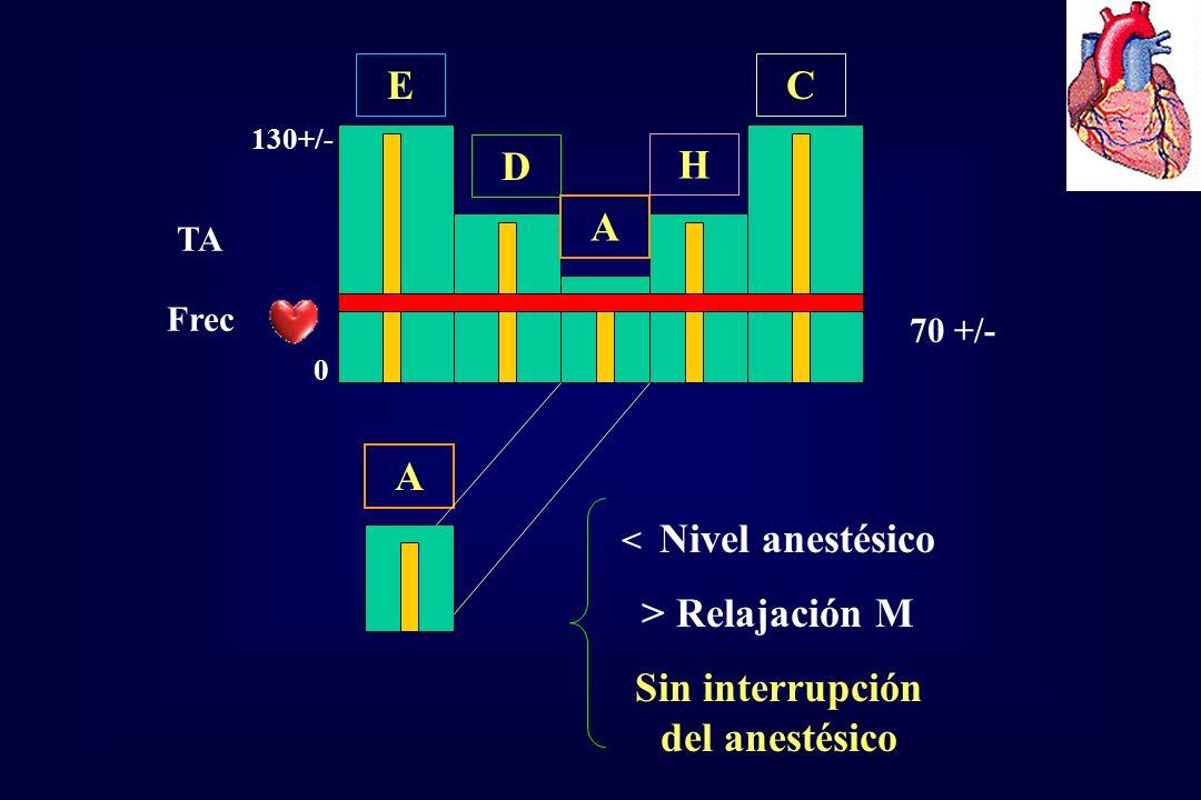 E D A H C TA Frec 0 130+/- 70 +/- < Nivel anestésico > Relajación M Sin interrupción del anestésico A