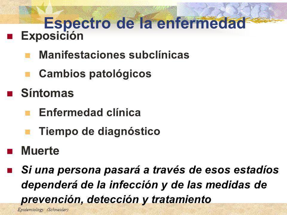 Epidemiology (Schneider) Espectro de la enfermedad Exposición Manifestaciones subclínicas Cambios patológicos Síntomas Enfermedad clínica Tiempo de di