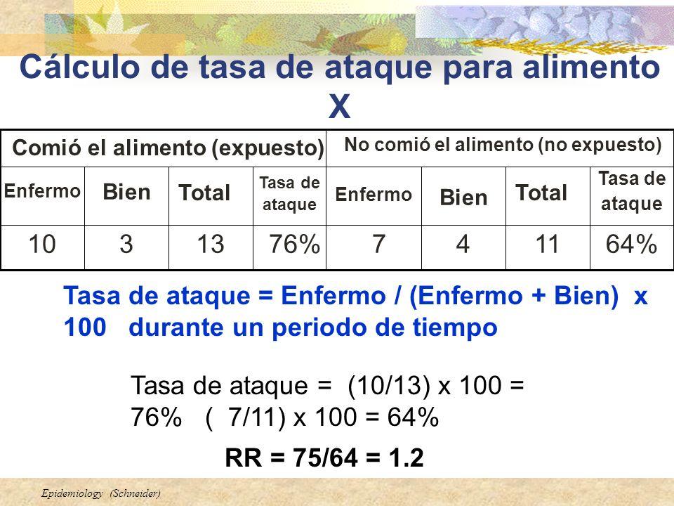 Epidemiology (Schneider) Cálculo de tasa de ataque para alimento X 64%114776%13310 Tasa de ataque Total Bien Enfermo Tasa de ataque Total Bien Enfermo
