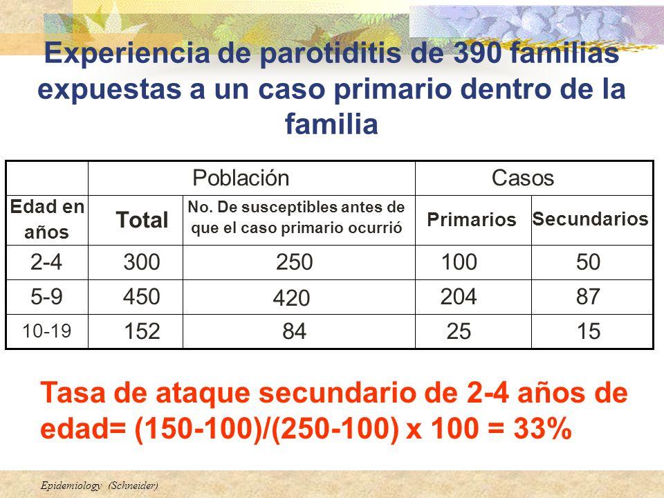 Epidemiology (Schneider) Experiencia de parotiditis de 390 familias expuestas a un caso primario dentro de la familia 152584152 10-19 87204 420 4505-9
