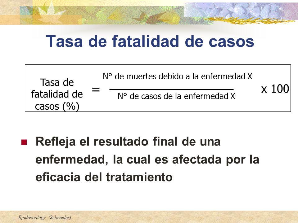Epidemiology (Schneider) Tasa de fatalidad de casos Refleja el resultado final de una enfermedad, la cual es afectada por la eficacia del tratamiento