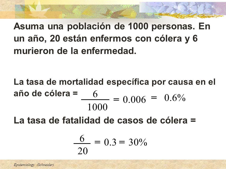 Epidemiology (Schneider) Asuma una población de 1000 personas. En un año, 20 están enfermos con cólera y 6 murieron de la enfermedad. La tasa de morta