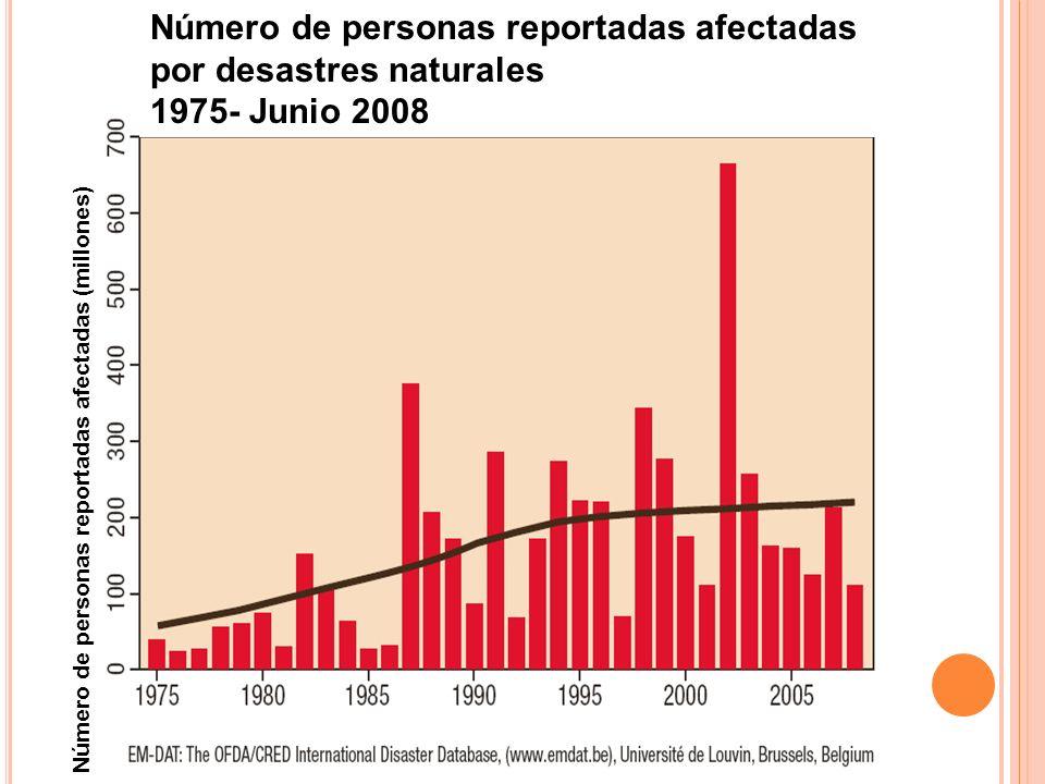 Número de personas reportadas afectadas por desastres naturales 1975- Junio 2008 Número de personas reportadas afectadas (millones)