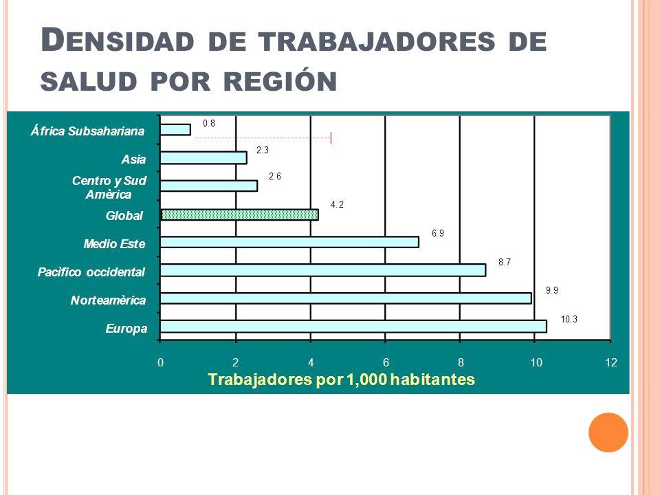 D ENSIDAD DE TRABAJADORES DE SALUD POR REGIÓN